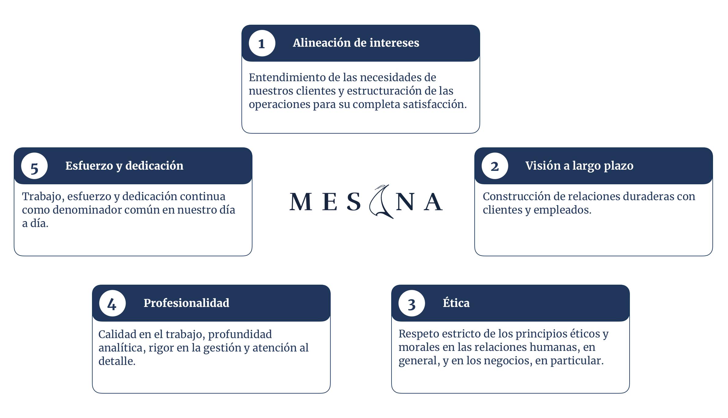 Mesana_Capital_Valores